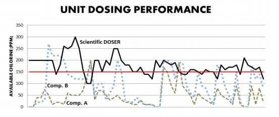 UNIT DOSING PERFORMANCE